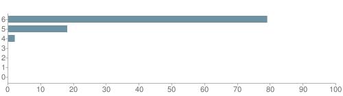 Chart?cht=bhs&chs=500x140&chbh=10&chco=6f92a3&chxt=x,y&chd=t:79,18,2,0,0,0,0&chm=t+79%,333333,0,0,10|t+18%,333333,0,1,10|t+2%,333333,0,2,10|t+0%,333333,0,3,10|t+0%,333333,0,4,10|t+0%,333333,0,5,10|t+0%,333333,0,6,10&chxl=1:|other|indian|hawaiian|asian|hispanic|black|white